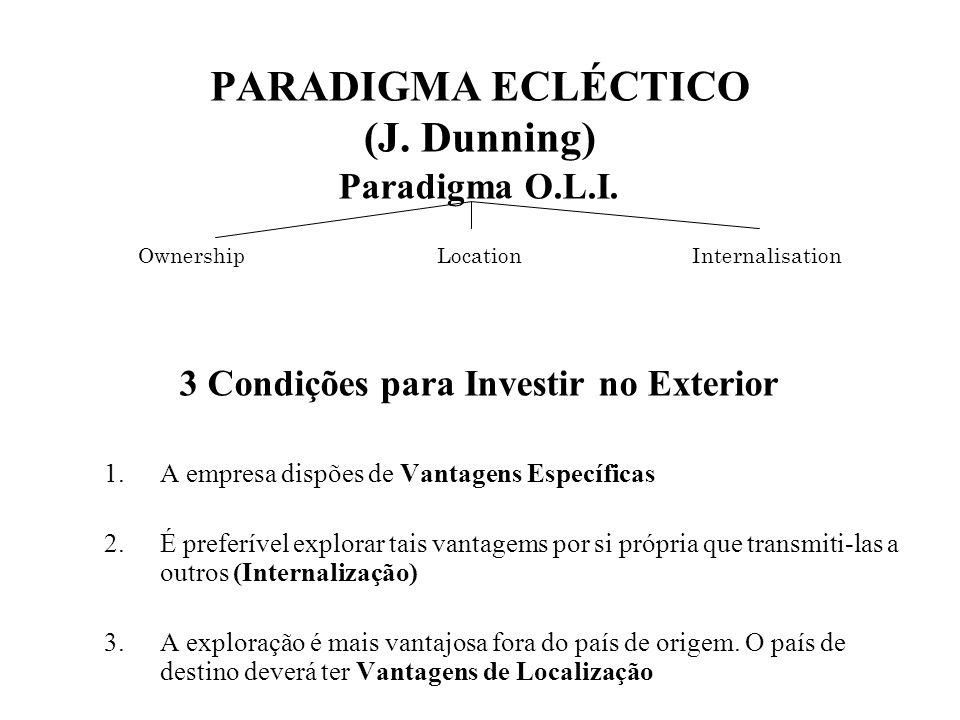 PARADIGMA ECLÉCTICO (J. Dunning) Paradigma O.L.I. 3 Condições para Investir no Exterior 1.A empresa dispões de Vantagens Específicas 2.É preferível ex