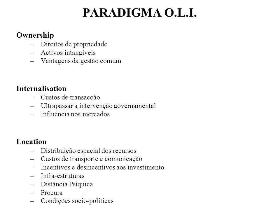 PARADIGMA O.L.I. Ownership –Direitos de propriedade –Activos intangíveis –Vantagens da gestão comum Internalisation –Custos de transacção –Ultrapassar