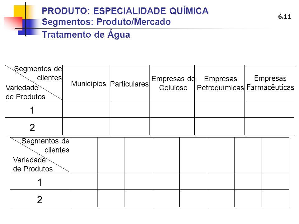 6.11 PRODUTO: ESPECIALIDADE QUÍMICA Segmentos: Produto/Mercado Tratamento de Água Municípios Empresas Farmacêuticas Empresas Petroquímicas Empresas de