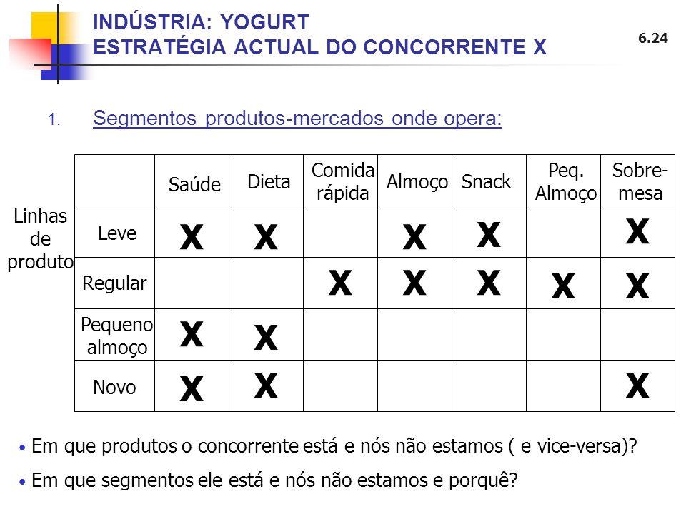 6.24 INDÚSTRIA: YOGURT ESTRATÉGIA ACTUAL DO CONCORRENTE X 1. Segmentos produtos-mercados onde opera: Linhas de produto Leve Dieta Comida rápida Almoço