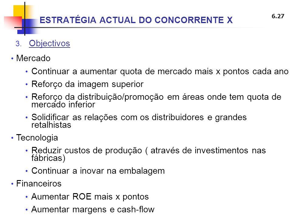 6.27 3. Objectivos ESTRATÉGIA ACTUAL DO CONCORRENTE X Mercado Continuar a aumentar quota de mercado mais x pontos cada ano Reforço da imagem superior
