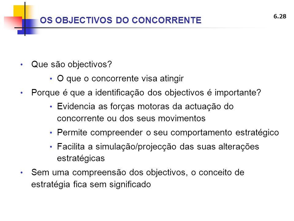 6.28 OS OBJECTIVOS DO CONCORRENTE Que são objectivos? O que o concorrente visa atingir Porque é que a identificação dos objectivos é importante? Evide