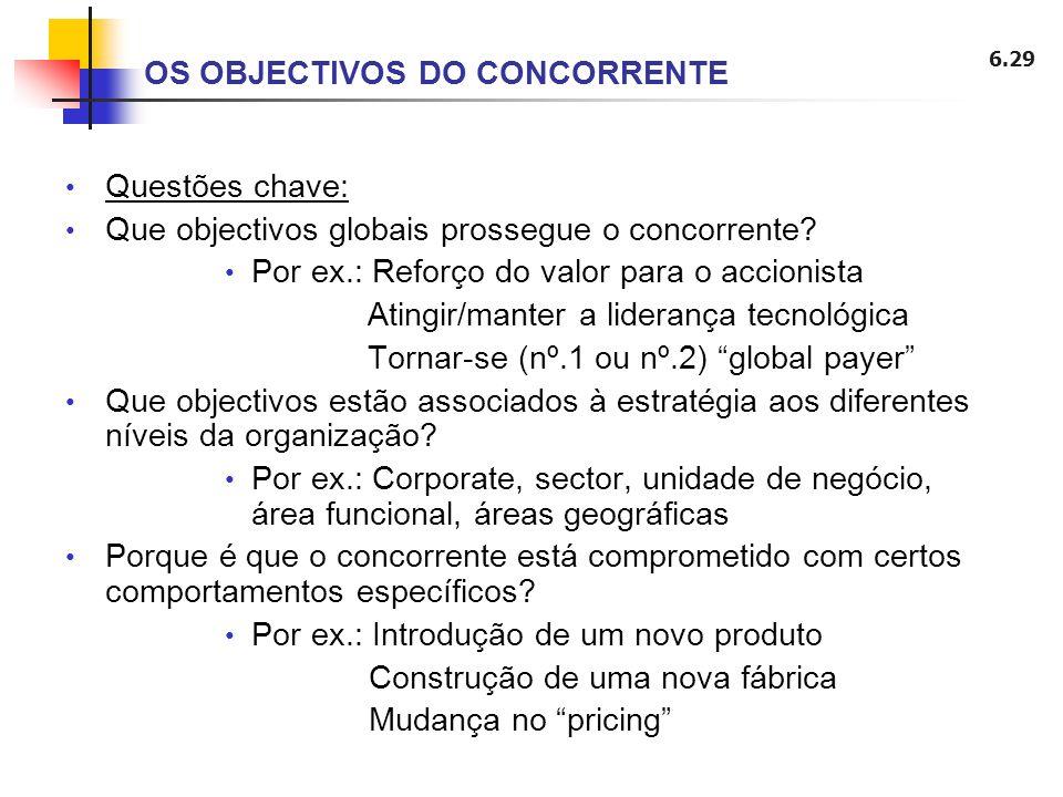 6.29 Questões chave: Que objectivos globais prossegue o concorrente? Por ex.: Reforço do valor para o accionista Atingir/manter a liderança tecnológic