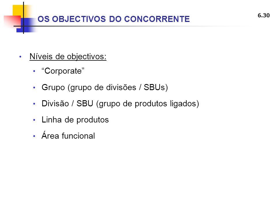 6.30 Níveis de objectivos: Corporate Grupo (grupo de divisões / SBUs) Divisão / SBU (grupo de produtos ligados) Linha de produtos Área funcional OS OB