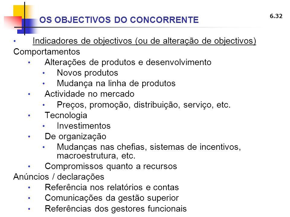 6.32 Indicadores de objectivos (ou de alteração de objectivos) Comportamentos Alterações de produtos e desenvolvimento Novos produtos Mudança na linha