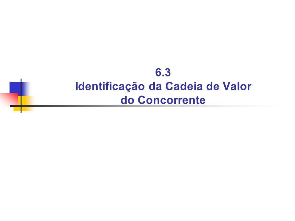6.3 Identificação da Cadeia de Valor do Concorrente