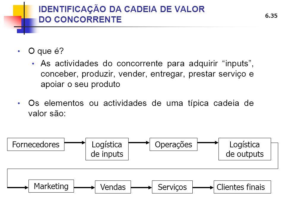 6.35 IDENTIFICAÇÃO DA CADEIA DE VALOR DO CONCORRENTE O que é? As actividades do concorrente para adquirir inputs, conceber, produzir, vender, entregar