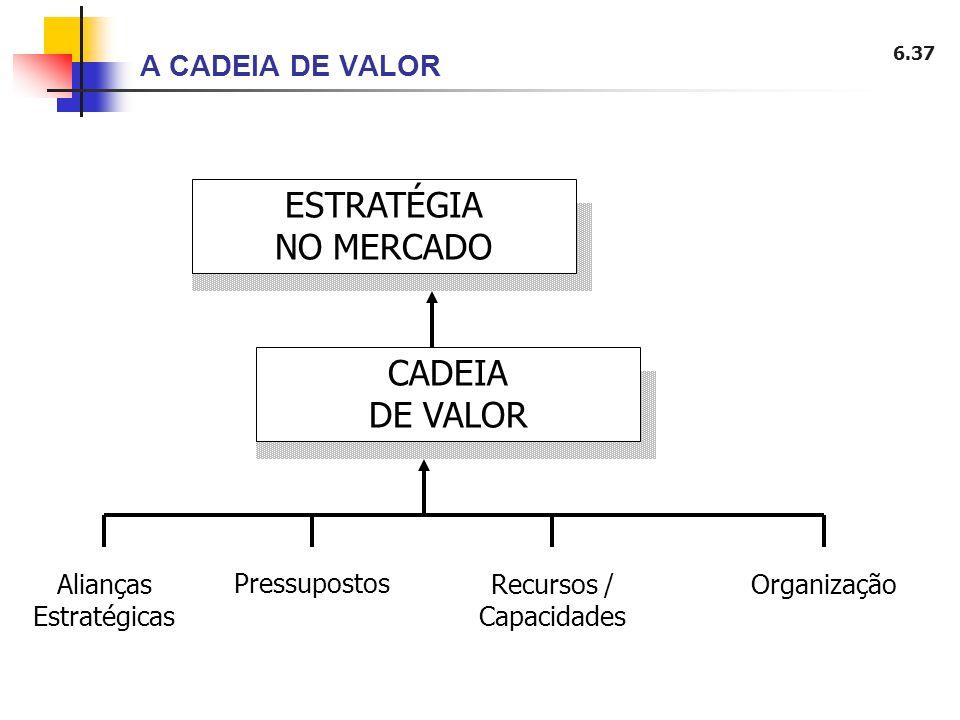 6.37 A CADEIA DE VALOR ESTRATÉGIA NO MERCADO CADEIA DE VALOR Alianças Estratégicas Pressupostos Recursos / Capacidades Organização