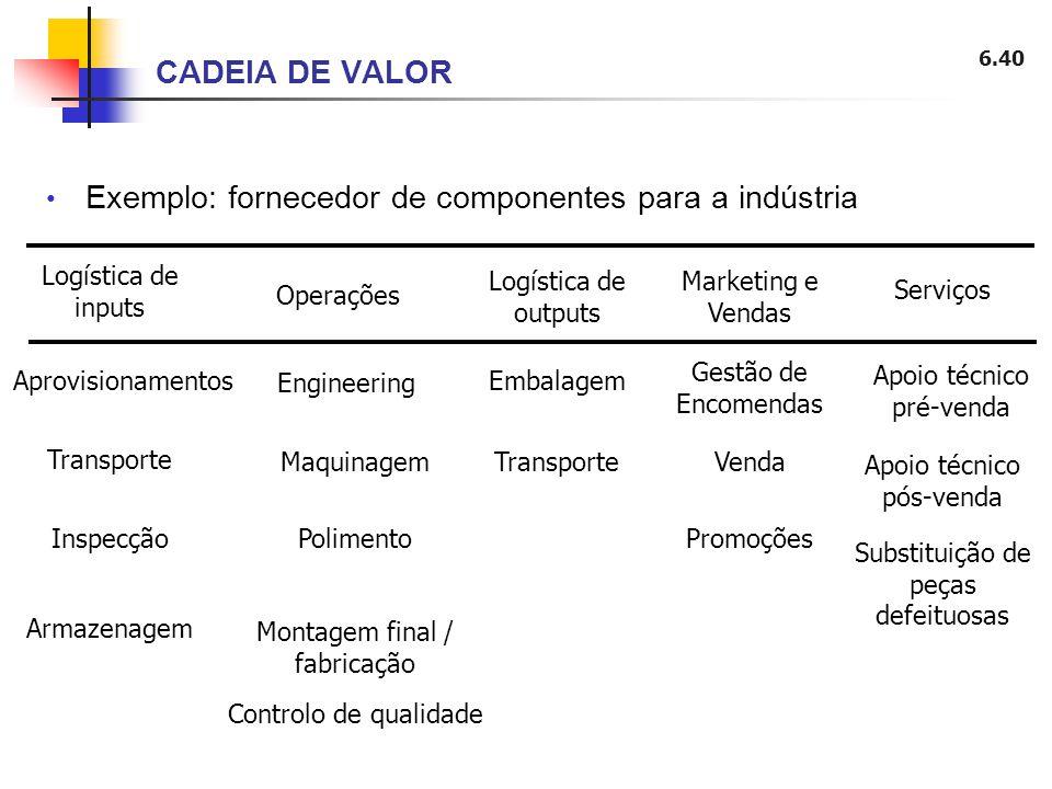 6.40 CADEIA DE VALOR Exemplo: fornecedor de componentes para a indústria Logística de inputs Operações Aprovisionamentos Inspecção Transporte Armazena
