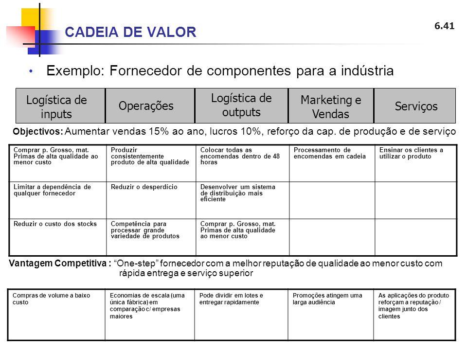6.41 Exemplo: Fornecedor de componentes para a indústria CADEIA DE VALOR Logística de inputs Operações Marketing e Vendas Logística de outputs Serviço