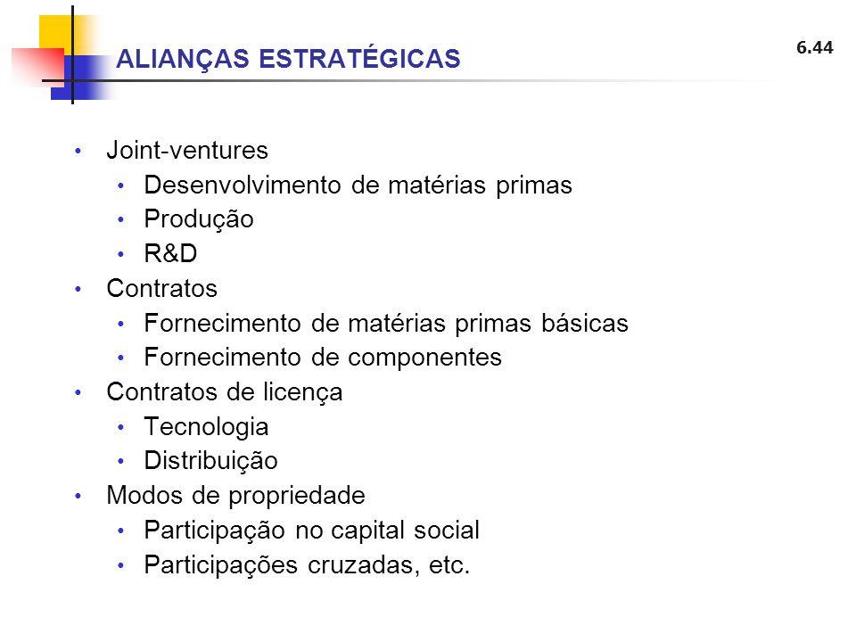 6.44 Joint-ventures Desenvolvimento de matérias primas Produção R&D Contratos Fornecimento de matérias primas básicas Fornecimento de componentes Cont