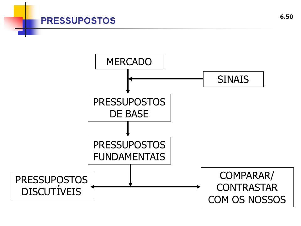 6.50 PRESSUPOSTOS MERCADO SINAIS PRESSUPOSTOS DE BASE PRESSUPOSTOS FUNDAMENTAIS PRESSUPOSTOS DISCUTÍVEIS COMPARAR/ CONTRASTAR COM OS NOSSOS