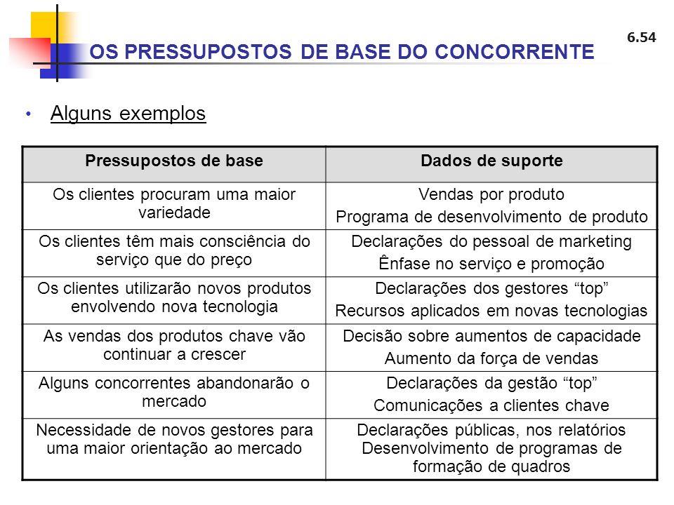 6.54 OS PRESSUPOSTOS DE BASE DO CONCORRENTE Pressupostos de baseDados de suporte Os clientes procuram uma maior variedade Vendas por produto Programa