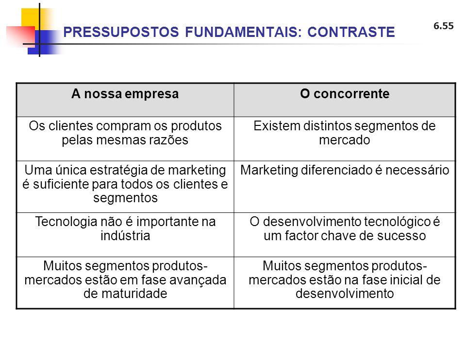 6.55 PRESSUPOSTOS FUNDAMENTAIS: CONTRASTE A nossa empresaO concorrente Os clientes compram os produtos pelas mesmas razões Existem distintos segmentos