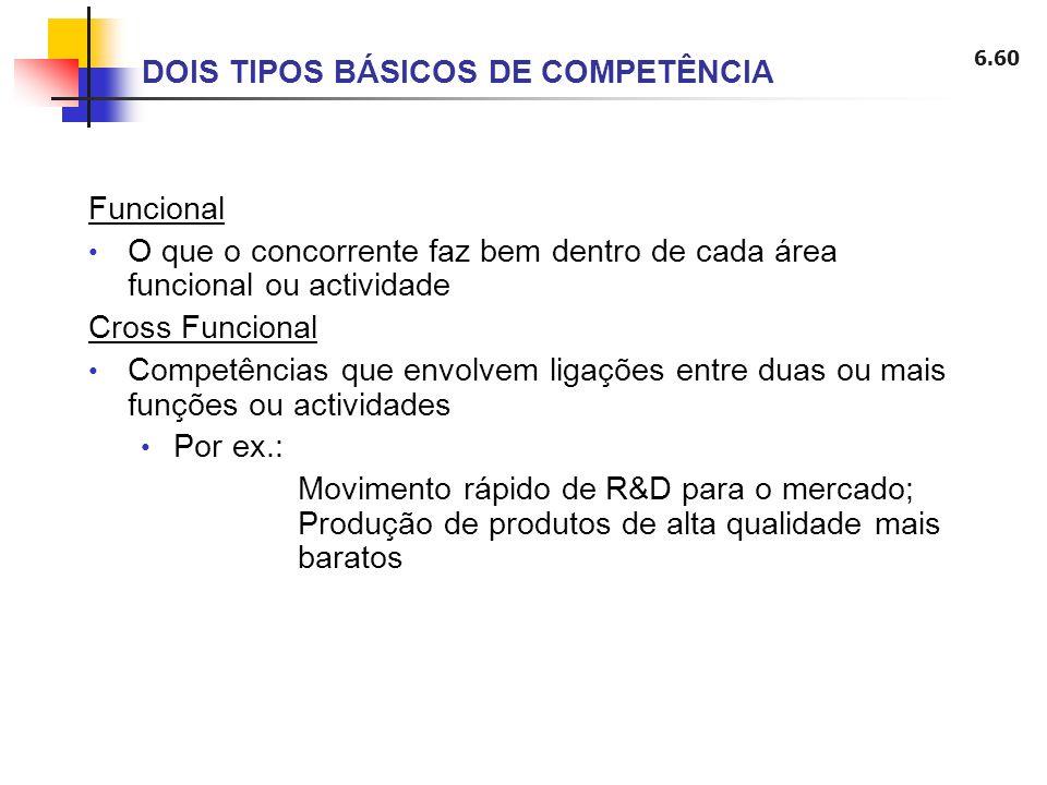 6.60 DOIS TIPOS BÁSICOS DE COMPETÊNCIA Funcional O que o concorrente faz bem dentro de cada área funcional ou actividade Cross Funcional Competências