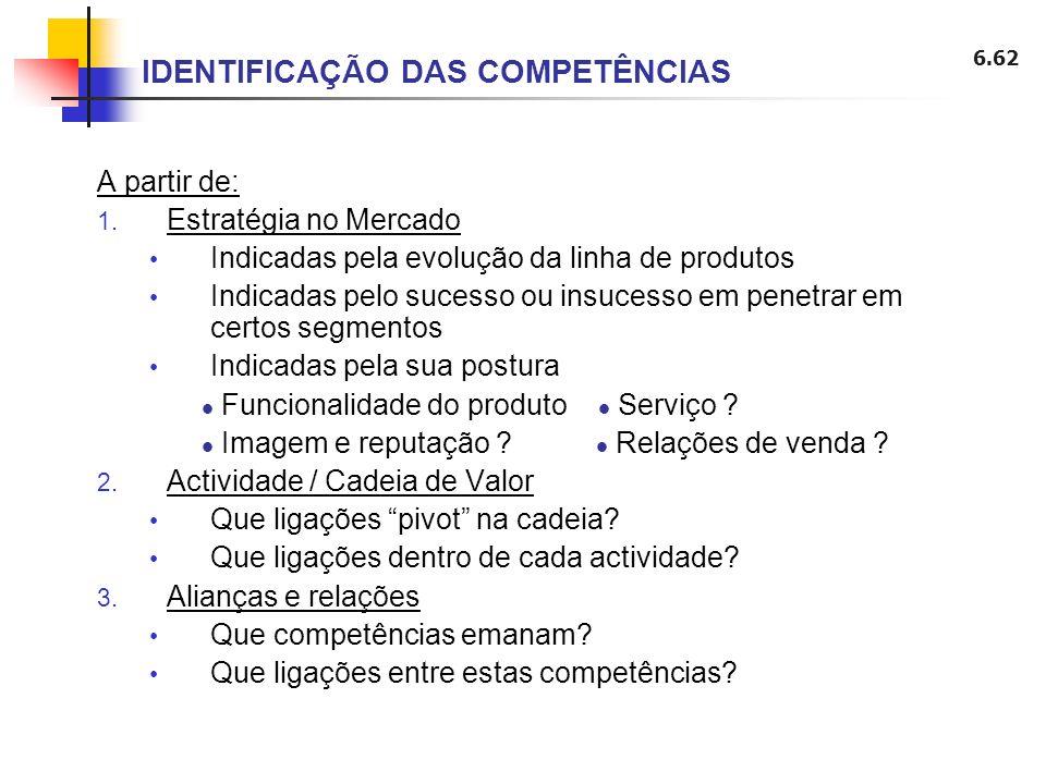 6.62 IDENTIFICAÇÃO DAS COMPETÊNCIAS A partir de: 1. Estratégia no Mercado Indicadas pela evolução da linha de produtos Indicadas pelo sucesso ou insuc