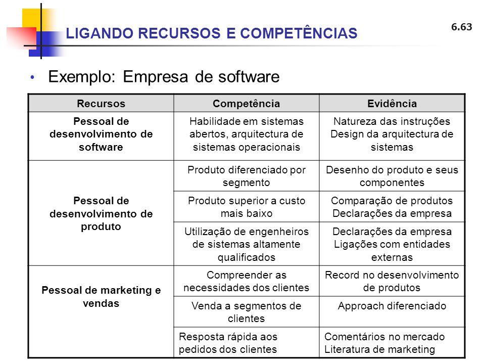6.63 LIGANDO RECURSOS E COMPETÊNCIAS Exemplo: Empresa de software RecursosCompetênciaEvidência Pessoal de desenvolvimento de software Habilidade em si