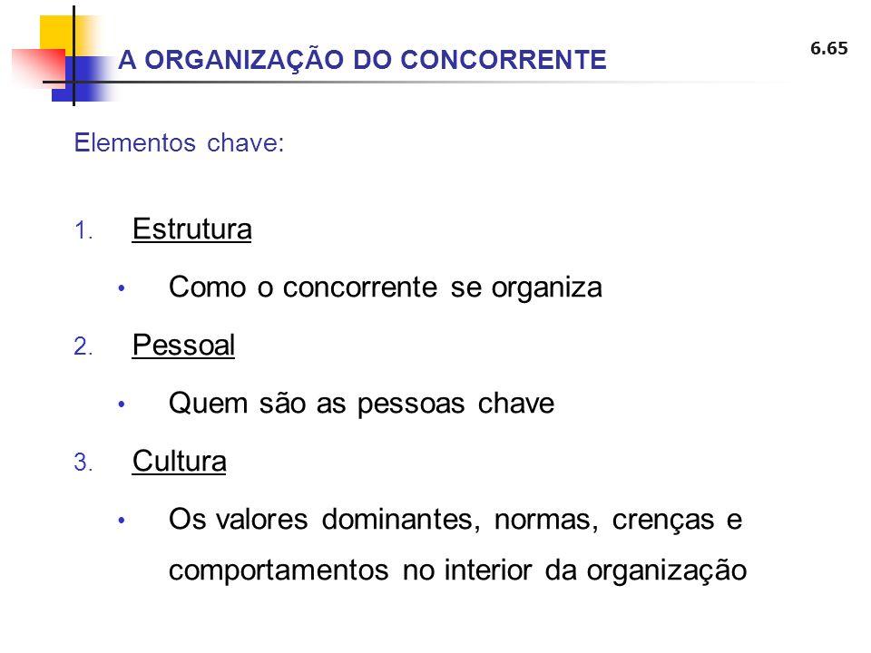 6.65 A ORGANIZAÇÃO DO CONCORRENTE 1. Estrutura Como o concorrente se organiza 2. Pessoal Quem são as pessoas chave 3. Cultura Os valores dominantes, n