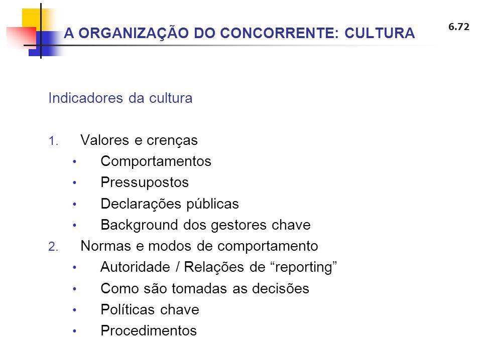 6.72 Indicadores da cultura 1. Valores e crenças Comportamentos Pressupostos Declarações públicas Background dos gestores chave 2. Normas e modos de c