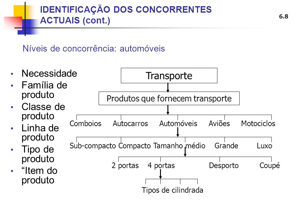 6.8 Necessidade Família de produto Classe de produto Linha de produto Tipo de produto Item do produto IDENTIFICAÇÃO DOS CONCORRENTES ACTUAIS (cont.) N