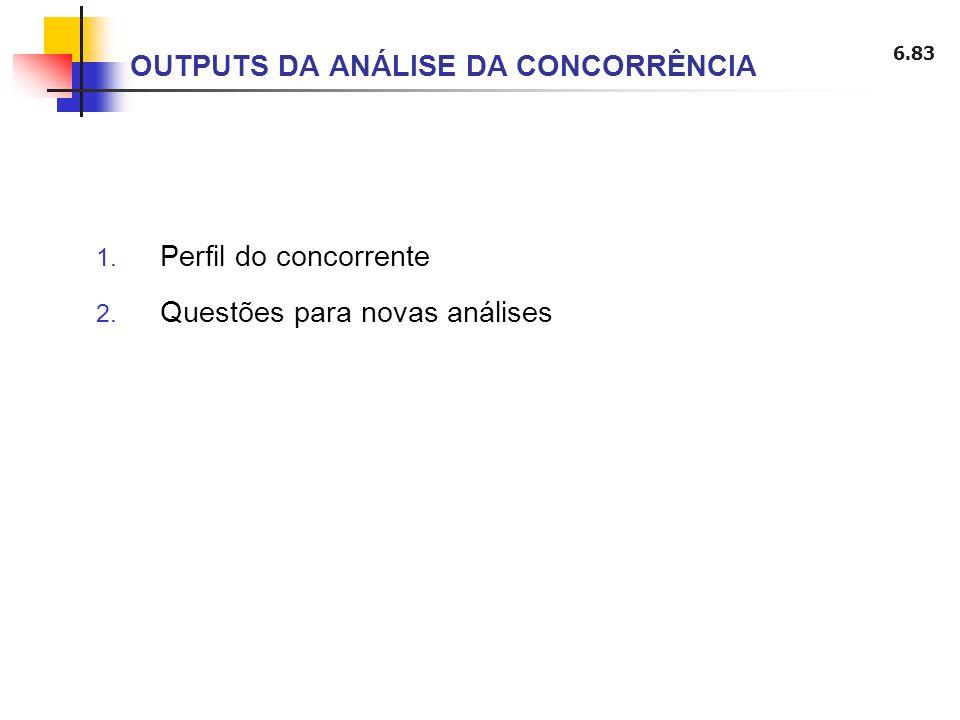 6.83 OUTPUTS DA ANÁLISE DA CONCORRÊNCIA 1. Perfil do concorrente 2. Questões para novas análises