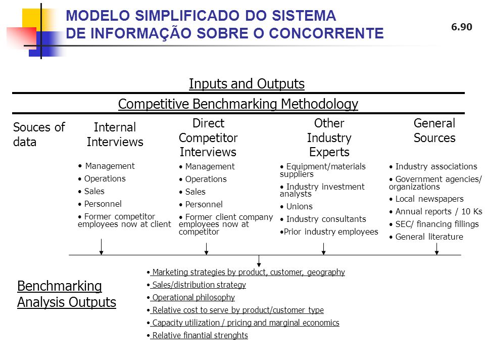 6.90 MODELO SIMPLIFICADO DO SISTEMA DE INFORMAÇÃO SOBRE O CONCORRENTE Inputs and Outputs Competitive Benchmarking Methodology Souces of data Internal