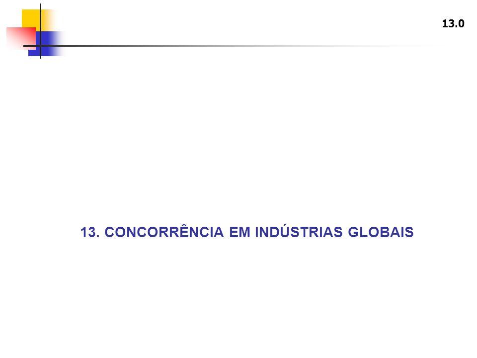 13. CONCORRÊNCIA EM INDÚSTRIAS GLOBAIS 13.0