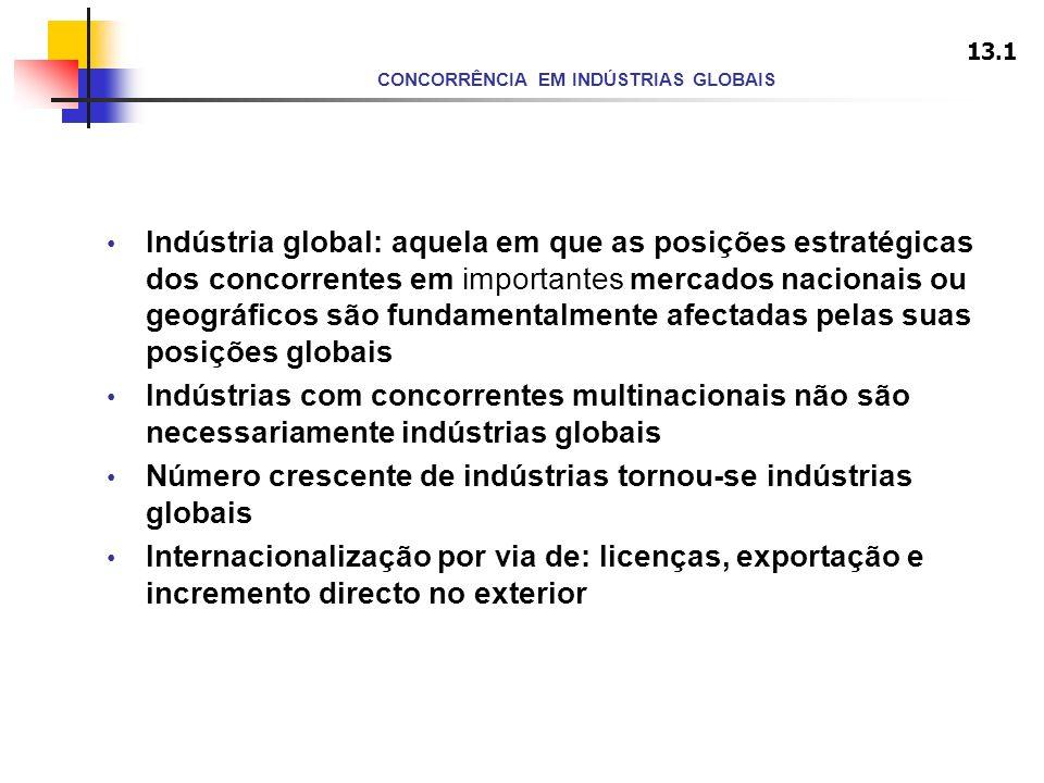 CONCORRÊNCIA EM INDÚSTRIAS GLOBAIS Indústria global: aquela em que as posições estratégicas dos concorrentes em importantes mercados nacionais ou geog