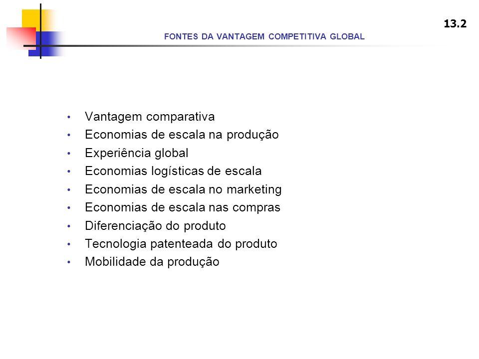 FONTES DA VANTAGEM COMPETITIVA GLOBAL Vantagem comparativa Economias de escala na produção Experiência global Economias logísticas de escala Economias