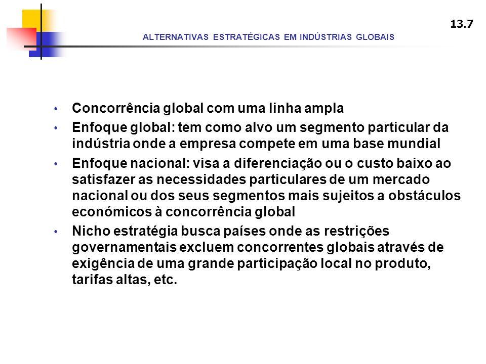 ALTERNATIVAS ESTRATÉGICAS EM INDÚSTRIAS GLOBAIS Concorrência global com uma linha ampla Enfoque global: tem como alvo um segmento particular da indúst