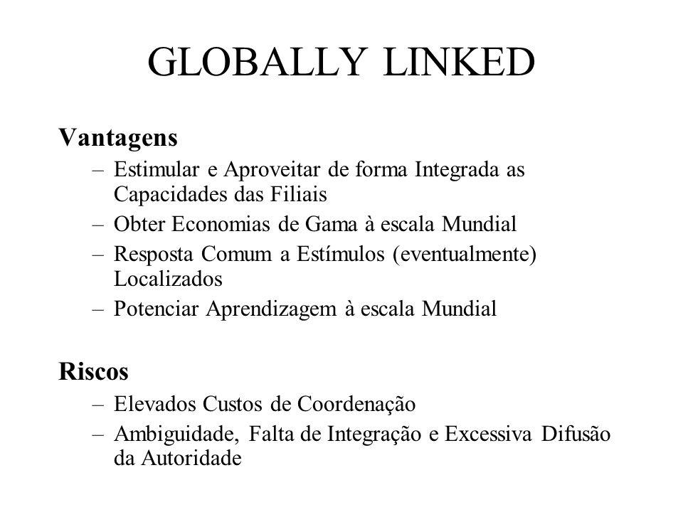 GLOBALLY LINKED Vantagens –Estimular e Aproveitar de forma Integrada as Capacidades das Filiais –Obter Economias de Gama à escala Mundial –Resposta Comum a Estímulos (eventualmente) Localizados –Potenciar Aprendizagem à escala Mundial Riscos –Elevados Custos de Coordenação –Ambiguidade, Falta de Integração e Excessiva Difusão da Autoridade