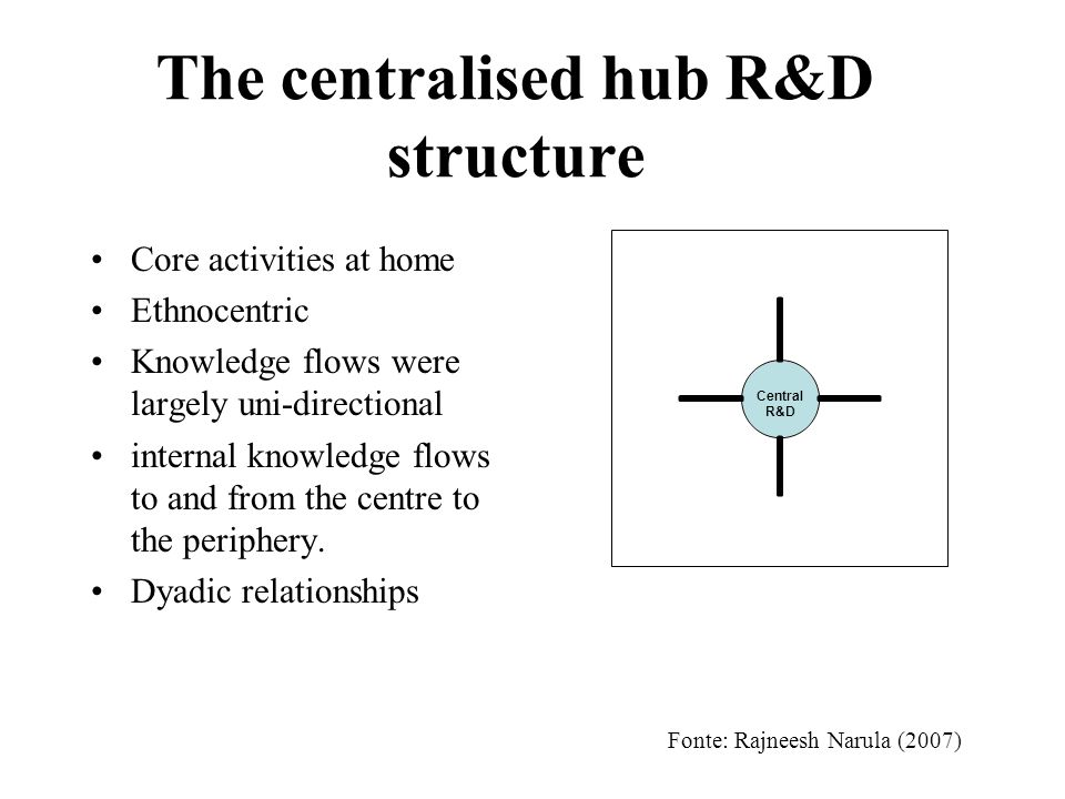 The centralised hub R&D structure Core activities at home Ethnocentric Knowledge flows were largely uni-directional internal knowledge flows to and from the centre to the periphery.