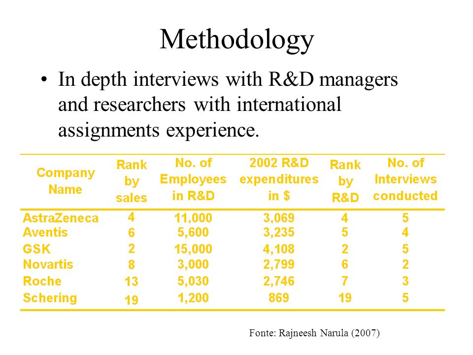 Methodology In depth interviews with R&D managers and researchers with international assignments experience.