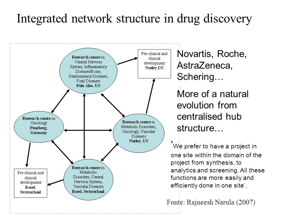 Integrated network structure in drug discovery Novartis, Roche, AstraZeneca, Schering… More of a natural evolution from centralised hub structure… We prefer to have a project in one site within the domain of the project from synthesis, to analytics and screening.