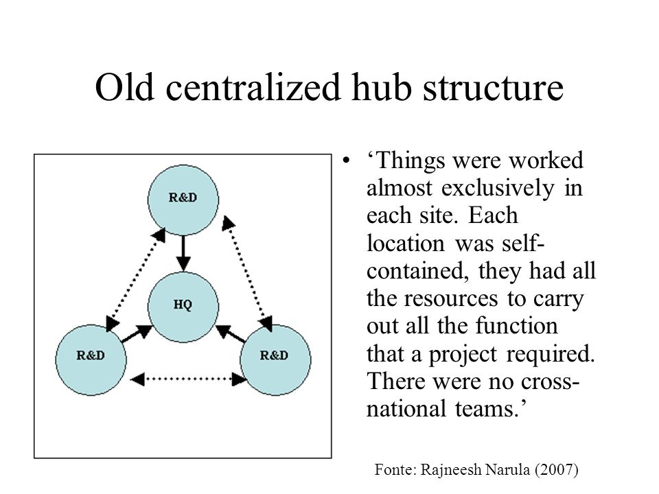 Old centralized hub structure Things were worked almost exclusively in each site.