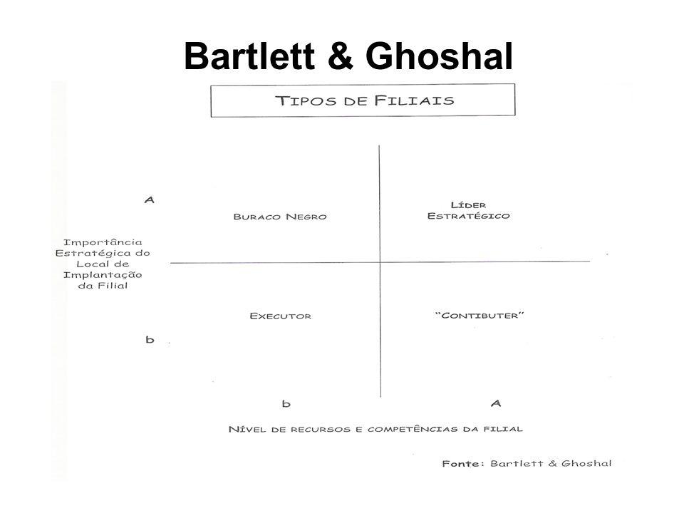 Dyadic relationships Fonte: Rajneesh Narula (2007)