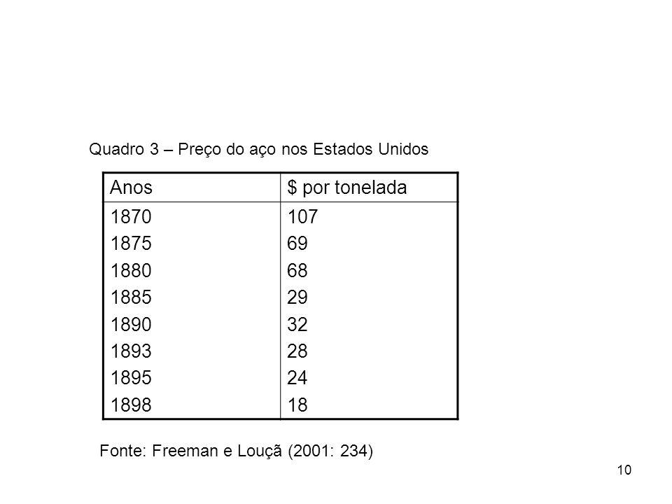 10 Anos$ por tonelada 1870 1875 1880 1885 1890 1893 1895 1898 107 69 68 29 32 28 24 18 Fonte: Freeman e Louçã (2001: 234) Quadro 3 – Preço do aço nos Estados Unidos
