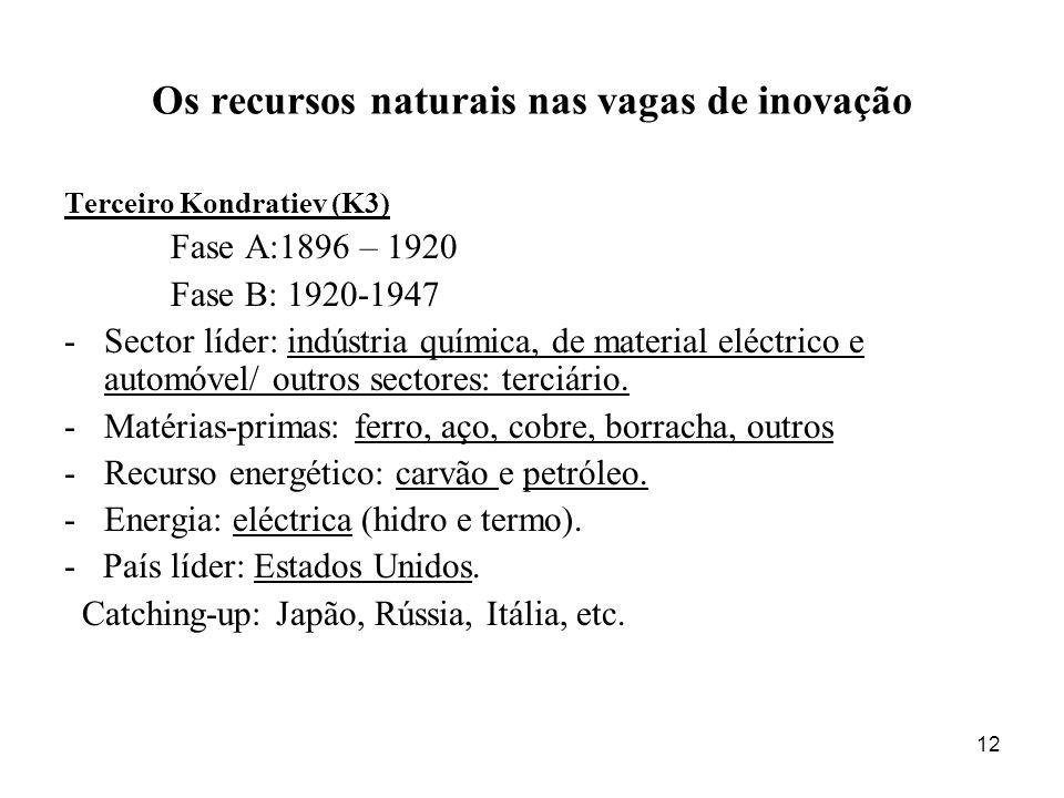 12 Os recursos naturais nas vagas de inovação Terceiro Kondratiev (K3) Fase A:1896 – 1920 Fase B: 1920-1947 -Sector líder: indústria química, de material eléctrico e automóvel/ outros sectores: terciário.