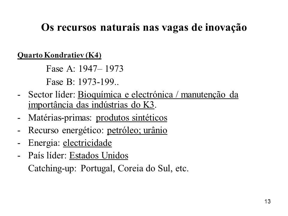 13 Os recursos naturais nas vagas de inovação Quarto Kondratiev (K4) Fase A: 1947– 1973 Fase B: 1973-199..