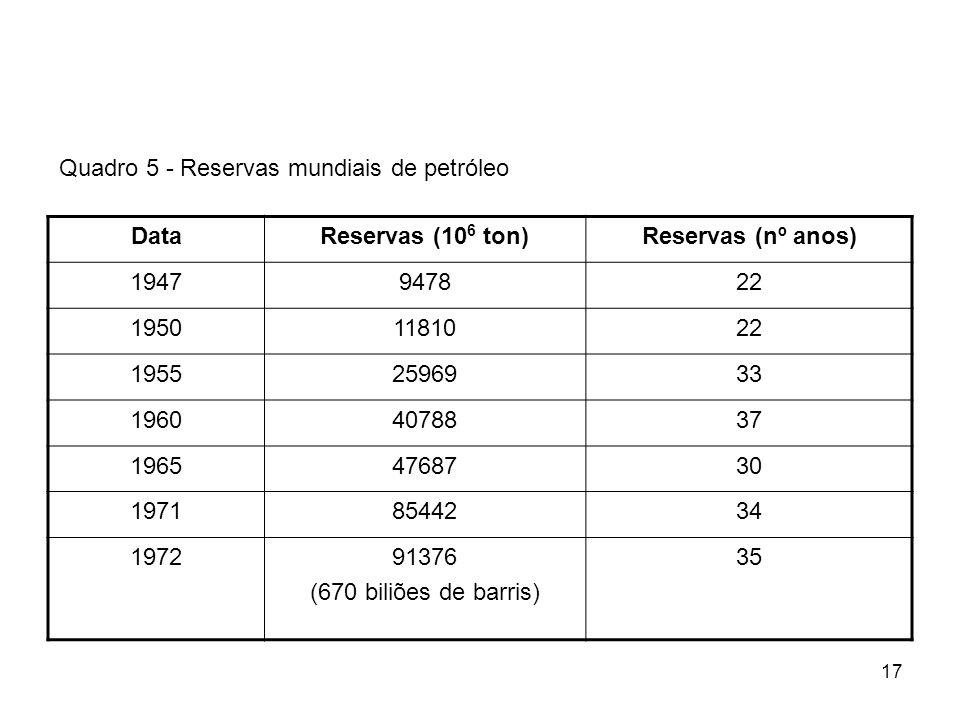 17 DataReservas (10 6 ton)Reservas (nº anos) 1947947822 19501181022 19552596933 19604078837 19654768730 19718544234 197291376 (670 biliões de barris) 35 Quadro 5 - Reservas mundiais de petróleo