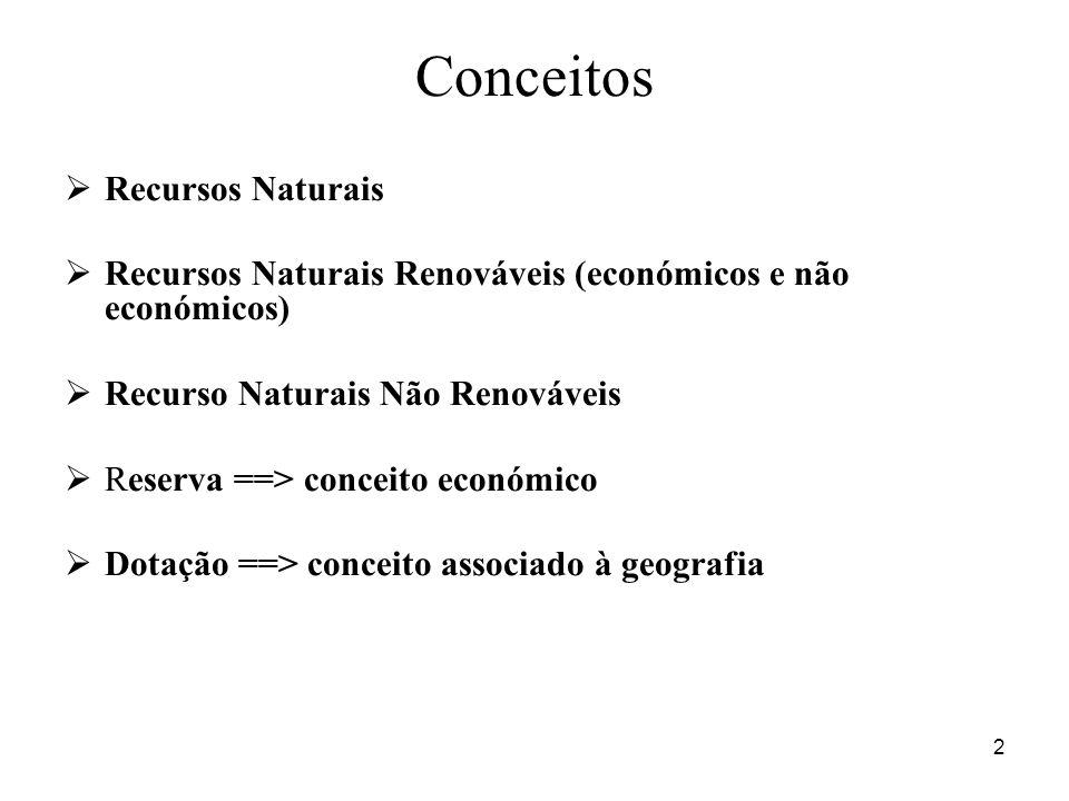 2 Conceitos Recursos Naturais Recursos Naturais Renováveis (económicos e não económicos) Recurso Naturais Não Renováveis Reserva ==> conceito económico Dotação ==> conceito associado à geografia