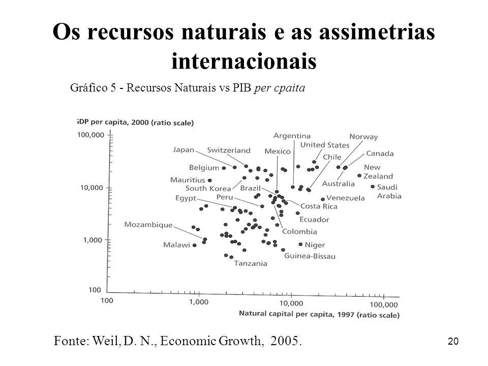20 Os recursos naturais e as assimetrias internacionais Gráfico 5 - Recursos Naturais vs PIB per cpaita Fonte: Weil, D.
