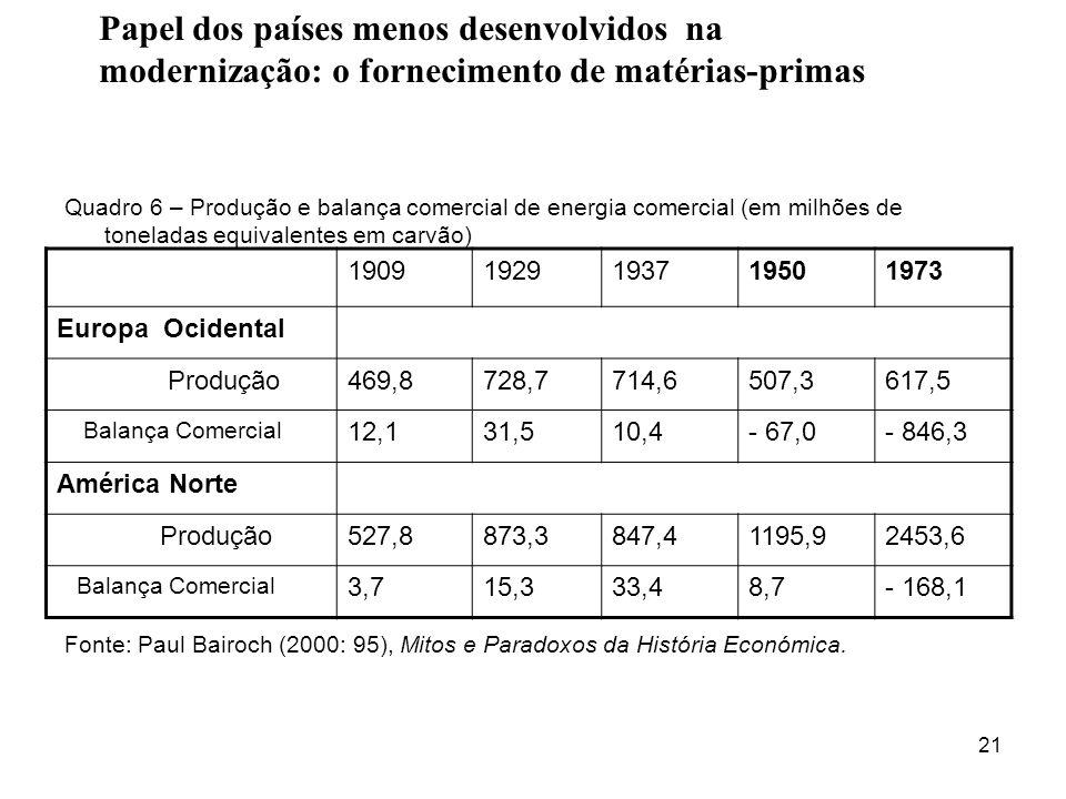 21 Quadro 6 – Produção e balança comercial de energia comercial (em milhões de toneladas equivalentes em carvão) Fonte: Paul Bairoch (2000: 95), Mitos e Paradoxos da História Económica.