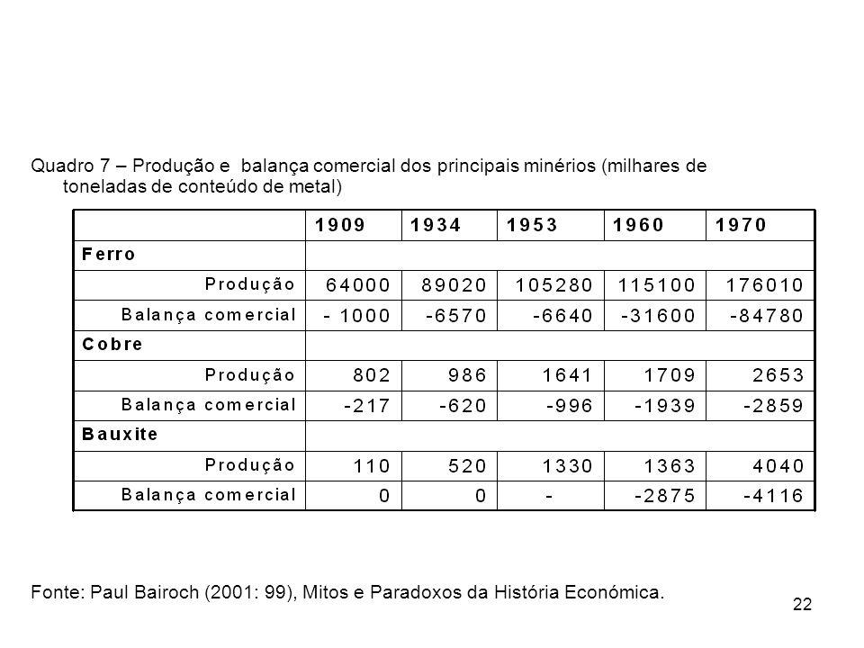 22 Quadro 7 – Produção e balança comercial dos principais minérios (milhares de toneladas de conteúdo de metal) Fonte: Paul Bairoch (2001: 99), Mitos e Paradoxos da História Económica.