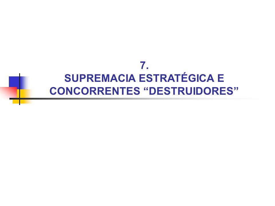 7.2 SUPREMACIA ESTRATÉGICA E CONCORRENTES DESTRUIDORES Supremacia Estratégica.