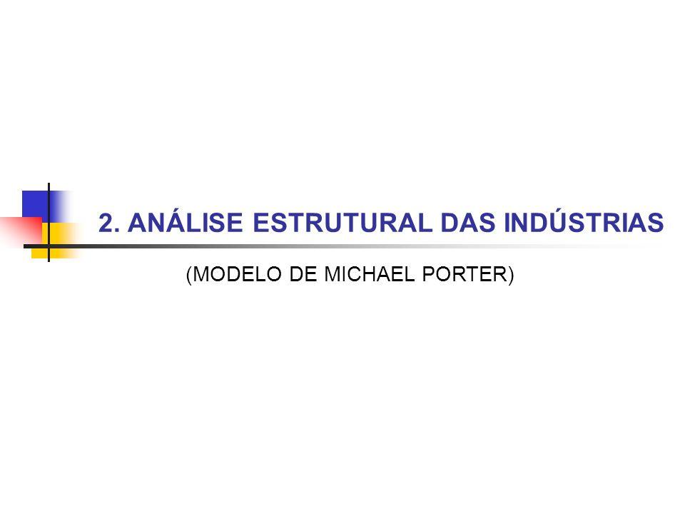 2. ANÁLISE ESTRUTURAL DAS INDÚSTRIAS (MODELO DE MICHAEL PORTER)