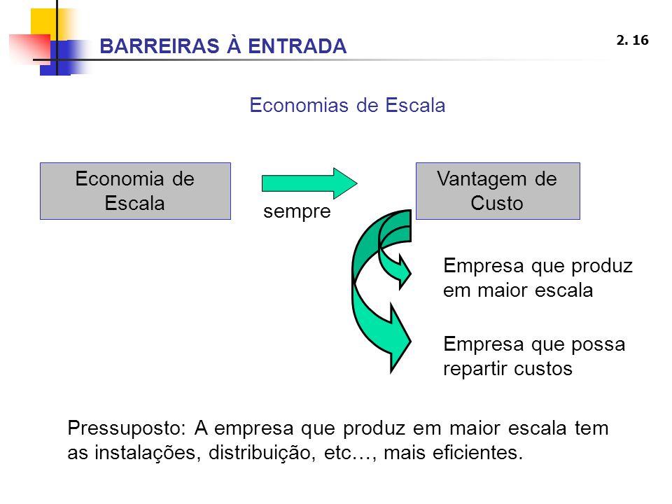 2. 16 Economias de Escala Pressuposto: A empresa que produz em maior escala tem as instalações, distribuição, etc…, mais eficientes. Economia de Escal