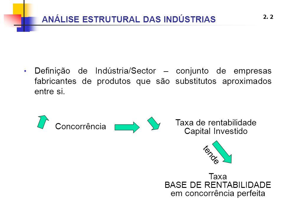 2. 2 Definição de Indústria/Sector – conjunto de empresas fabricantes de produtos que são substitutos aproximados entre si. Concorrência Taxa de renta