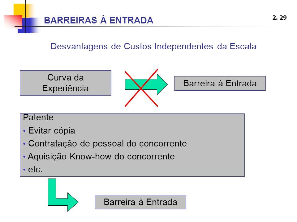 2. 29 Desvantagens de Custos Independentes da Escala Curva da Experiência Barreira à Entrada Patente Evitar cópia Contratação de pessoal do concorrent