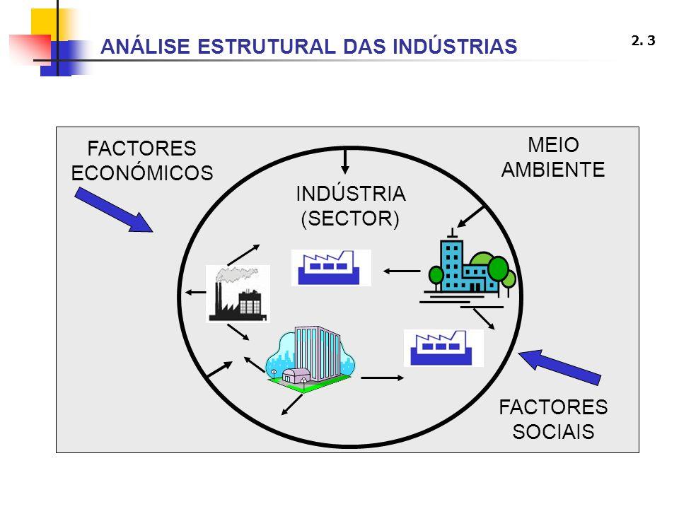 2. 3 FACTORES ECONÓMICOS MEIO AMBIENTE FACTORES SOCIAIS INDÚSTRIA (SECTOR) ANÁLISE ESTRUTURAL DAS INDÚSTRIAS